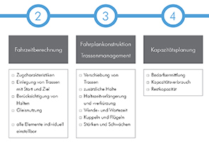 Workflow der Software RailSys