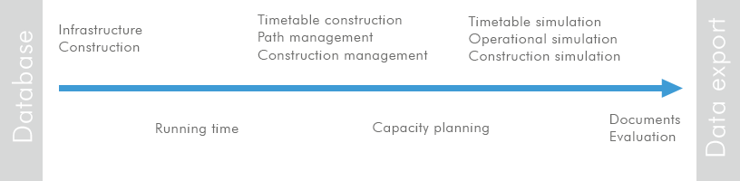 RailSys Workflow